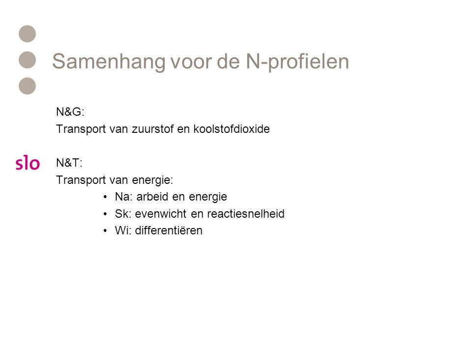 Samenhang voor de N-profielen N&G: Transport van zuurstof en koolstofdioxide N&T: Transport van energie: Na: arbeid en energie Sk: evenwicht en reactiesnelheid Wi: differentiëren