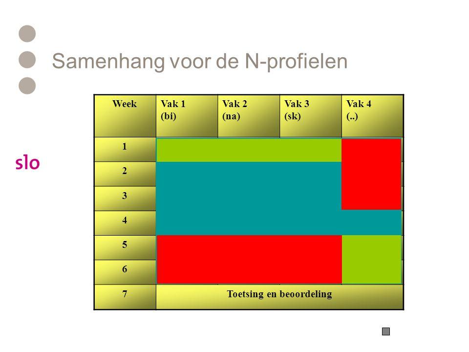 Samenhang voor de N-profielen N&T Problemen: Examenprogramma's zijn niet op samenhang geschreven Er is weinig (inhoudelijke) overlap in de programma's