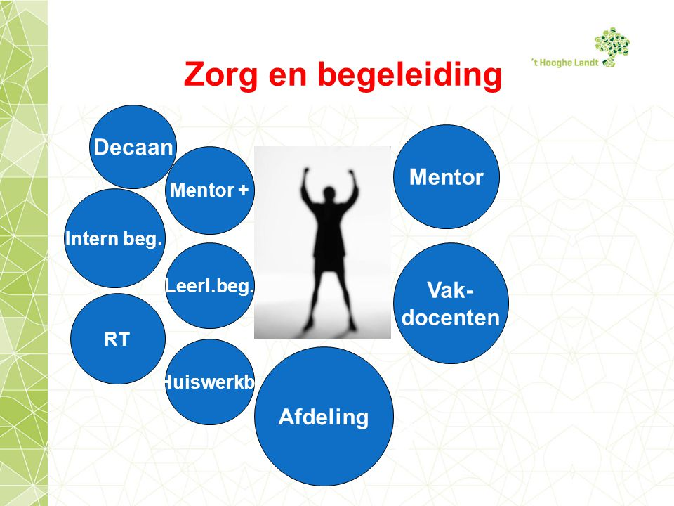 Leerling Leerl.beg.Mentor Decaan RT Intern beg.