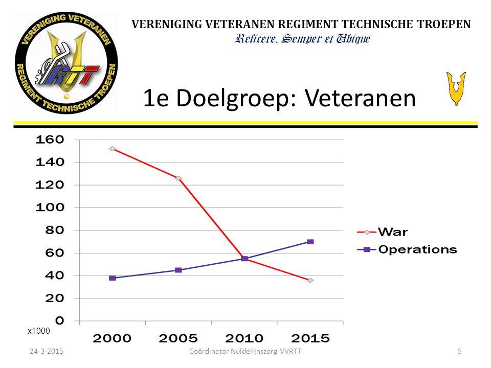 VERENIGING VETERANEN REGIMENT TECHNISCHE TROEPEN Reficere. Semper et Ubique 1e Doelgroep: Veteranen 24-3-20155 x1000 Coördinator Nuldelijnszorg VVRTT