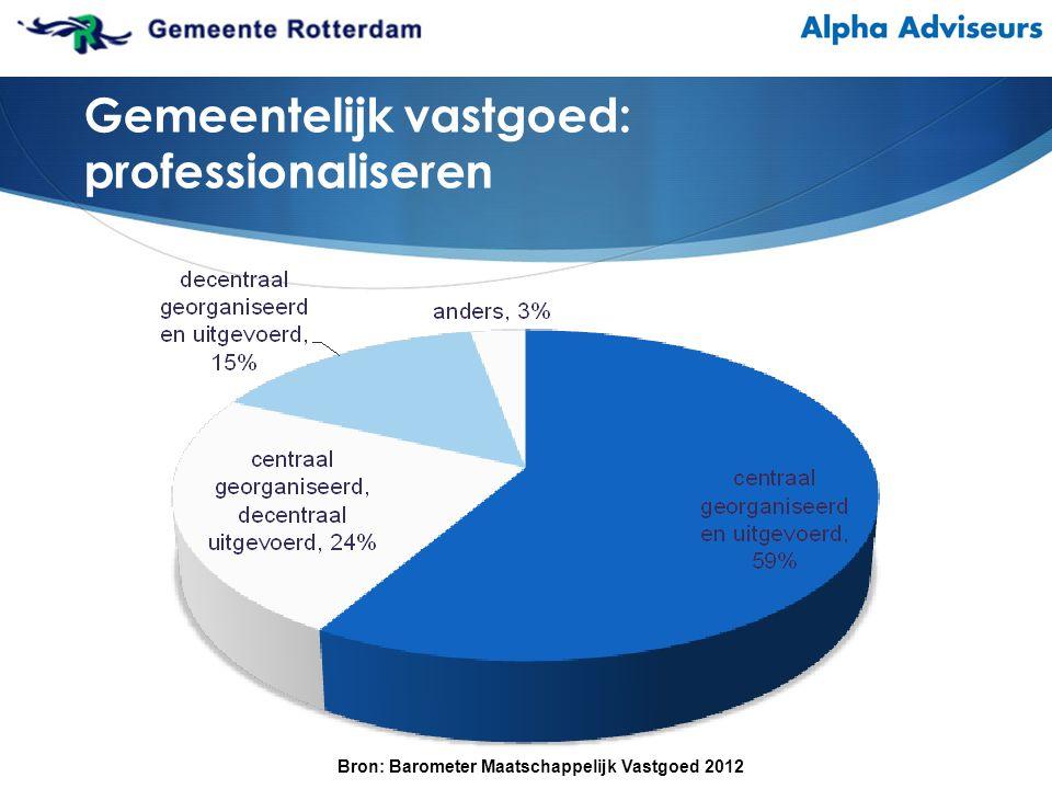 Gemeentelijk vastgoed: professionaliseren Bron: Barometer Maatschappelijk Vastgoed 2012