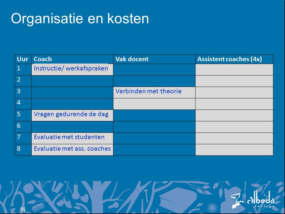 /N Organisatie en kosten UurCoachVak docentAssistent coaches (4x) 1Instructie/ werkafspraken 2 3 Verbinden met theorie 4 5Vragen gedurende de dag 6 7Evaluatie met studenten 8Evaluatie met ass.