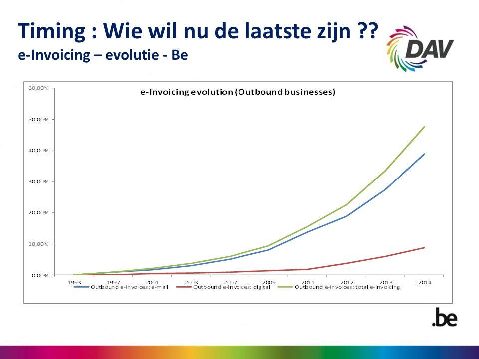 Timing : Wie wil nu de laatste zijn ?? e-Invoicing – evolutie - Be