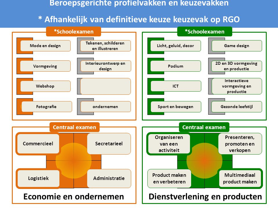 Economie en ondernemen Beroepsgerichte profielvakken en keuzevakken * Afhankelijk van definitieve keuze keuzevak op RGO Dienstverlening en producten C