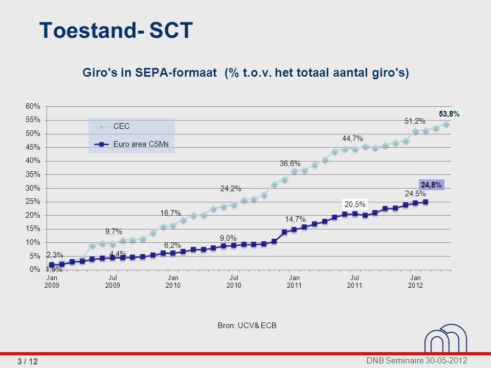 DNB Seminaire 30-05-2012 4 / 12 Afschrijvingen in SEPA-formaat (% t.o.v.