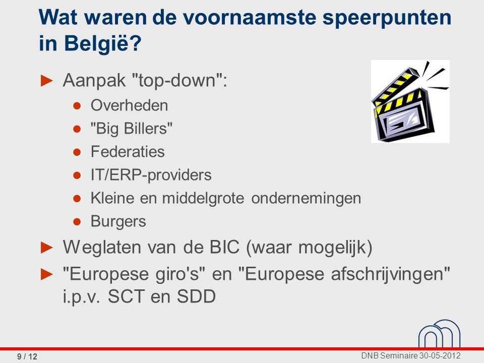 DNB Seminaire 30-05-2012 9 / 12 Wat waren de voornaamste speerpunten in België.