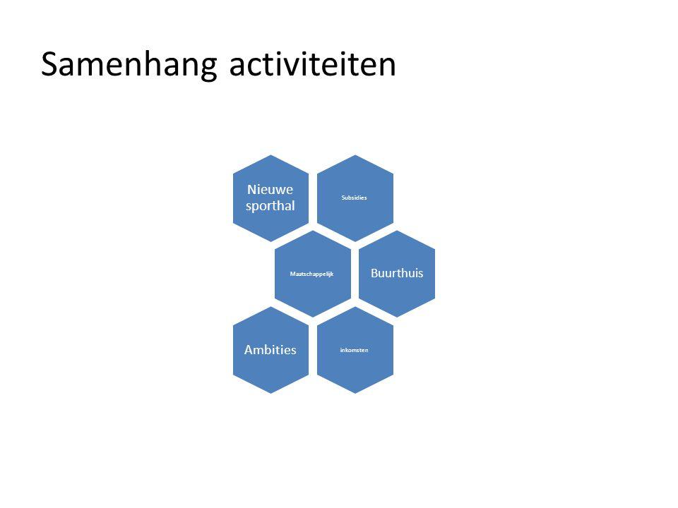1.Contacten/verbindingen met organisaties in de wijk (o.a wijkvereniging, thuiszorg) 2.