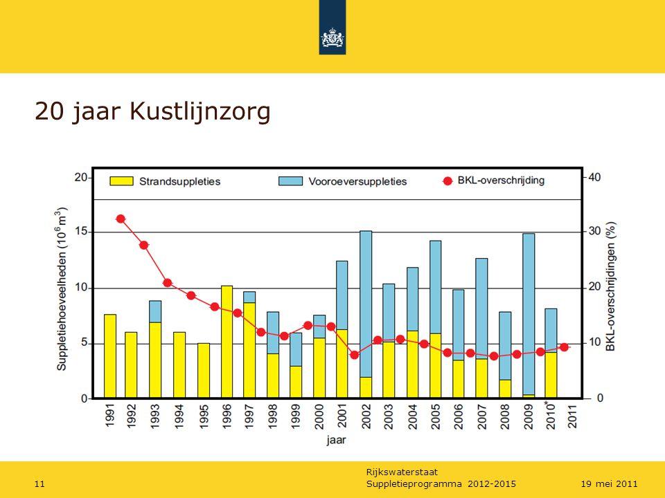 Rijkswaterstaat Suppletieprogramma 2012-20151219 mei 2011 Meerjarensuppletieprogramma 2012-2015