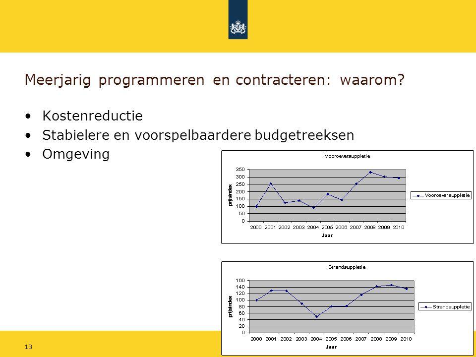 Rijkswaterstaat Suppletieprogramma 2012-20151419 mei 2011 Meerjarig programma