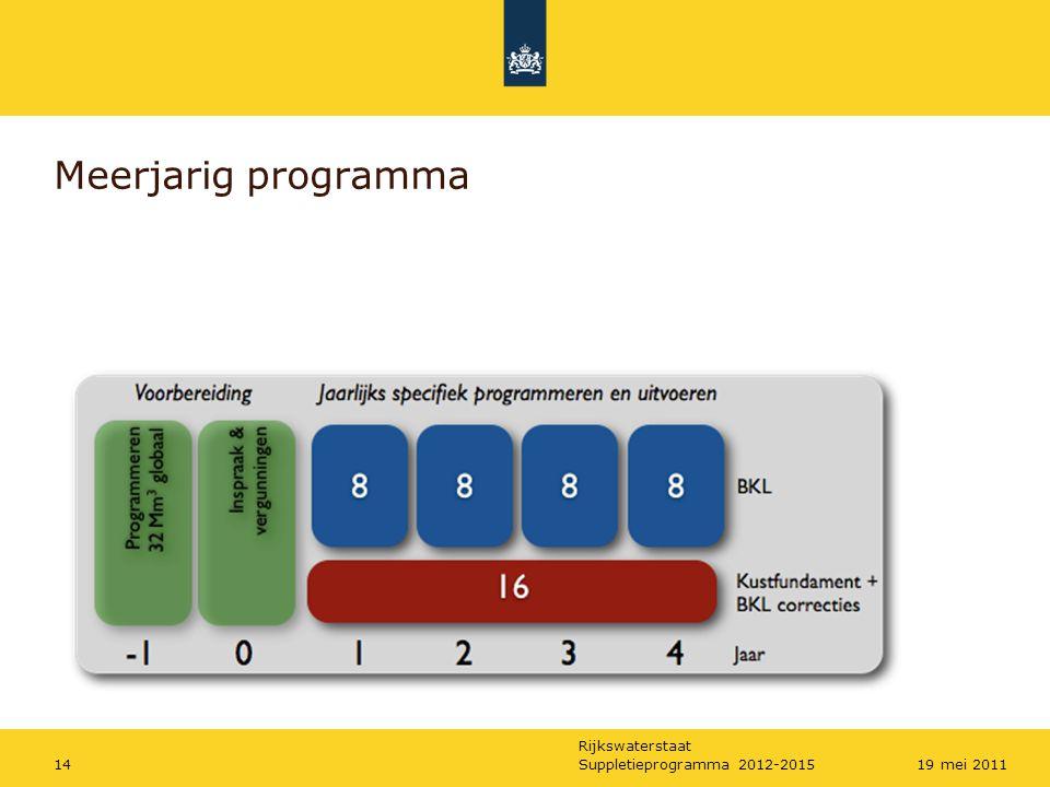 Rijkswaterstaat Suppletieprogramma 2012-20151519 mei 2011 Meerjarig programmeren: hoe.