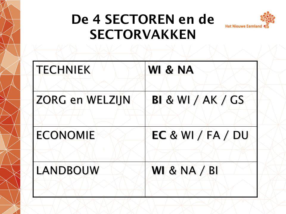 De 4 SECTOREN en de SECTORVAKKEN TECHNIEK WI & NA ZORG en WELZIJN BI & WI / AK / GS BI & WI / AK / GS ECONOMIE EC & WI / FA / DU EC & WI / FA / DU LANDBOUW WI & NA / BI WI & NA / BI