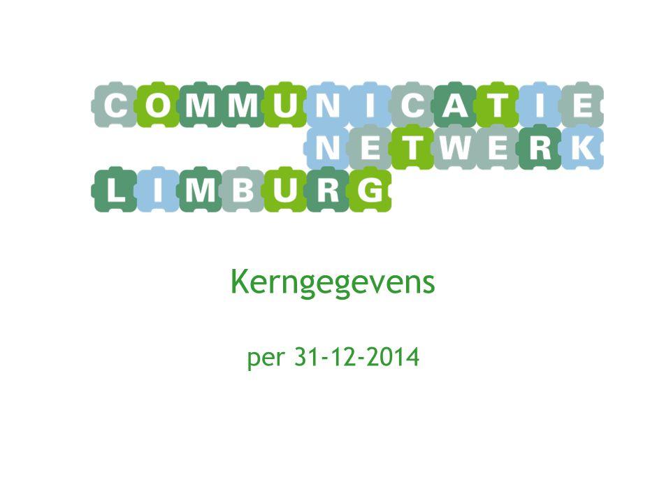 Kerngegevens per 31-12-2014