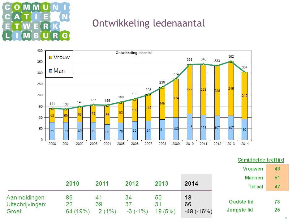 3 Ontwikkeling ledenaantal 20102011 2012 20132014 Aanmeldingen: 8641345018 Uitschrijvingen: 2239373166 Groei: 64 (19%) 2 (1%) -3 (-1%)19 (5%)-48 (-16%) Oudste lid 73 Jongste lid 25