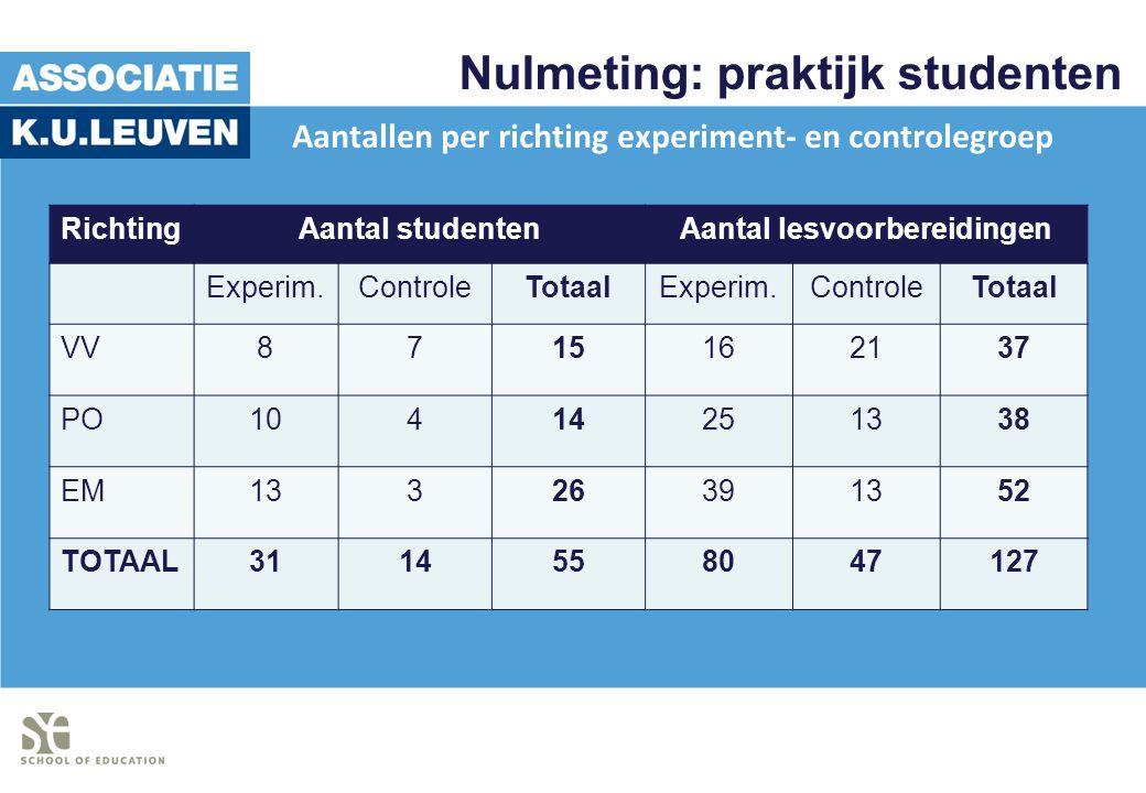 Nulmeting: praktijk studenten RichtingAantal studentenAantal lesvoorbereidingen Experim.ControleTotaalExperim.ControleTotaal VV8715162137 PO1041425133