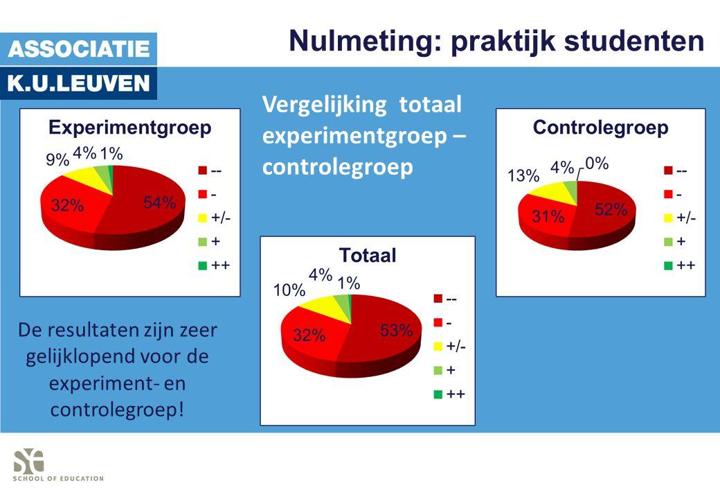 Nulmeting: praktijk studenten De resultaten zijn zeer gelijklopend voor de experiment- en controlegroep! Vergelijking totaal experimentgroep – control