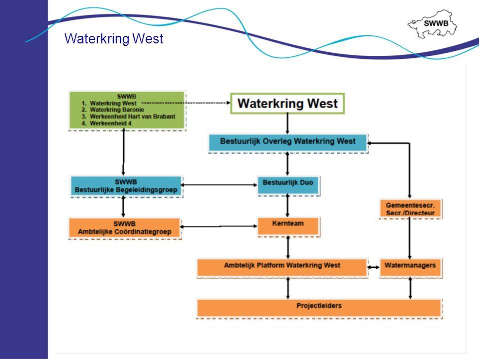Waterkring West Projectteam (inhoud): Afvaardiging van alle 7 partners Projectleider Externe adviseur Kernteam (proces) Projectleider Afvaardiging 2 gemeenten Afvaarding waterschap Waterambassadeur Projectorganisatie