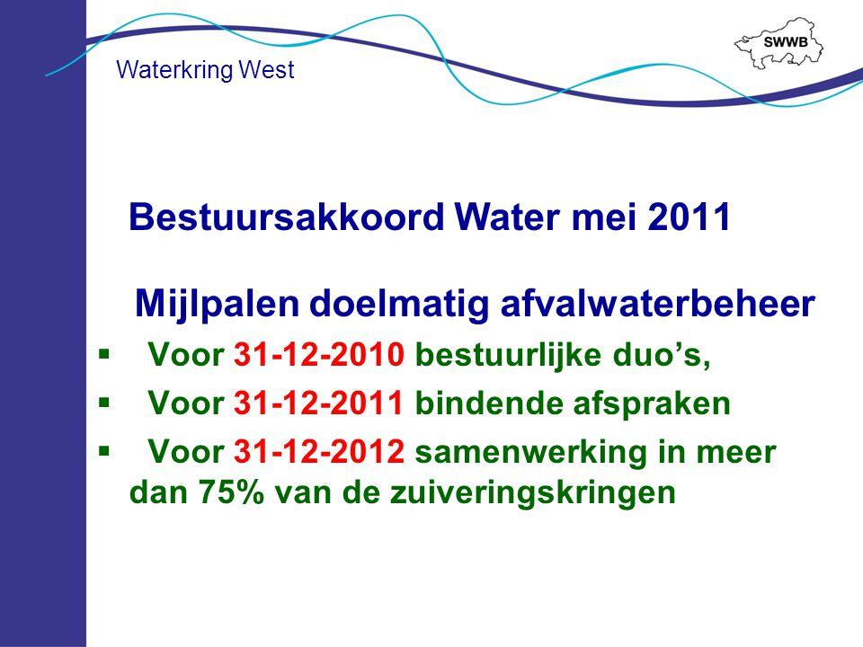 Bestuursakkoord Water mei 2011 Mijlpalen doelmatig afvalwaterbeheer  Voor 31-12-2010 bestuurlijke duo's,  Voor 31-12-2011 bindende afspraken  Voor