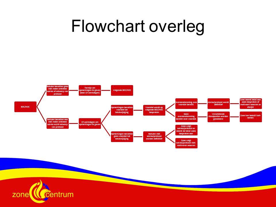 Flowchart overleg BOC/HOC Notulen bevatten geen met reden omkleed advies of ontwerp van protocol Termijn om opmerkingen te geven (best 15 werkdagen) V