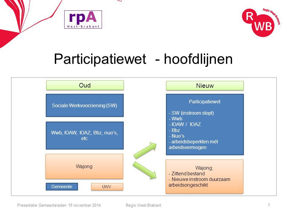 Participatiewet - hoofdlijnen Regio West-Brabant7 Oud Nieuw Participatiewet - SW (instroom stopt) - Wwb - IOAW / IOAZ - Bbz - Nuo's - arbeidsbeperkten