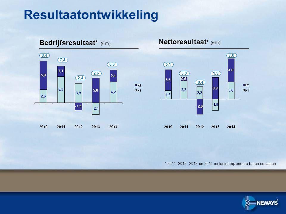 Resultaatontwikkeling Bedrijfsresultaat* (€m) Nettoresultaat * (€m) 2,4 2,6 8,4 7,4 * 2011, 2012, 2013 en 2014 inclusief bijzondere baten en lasten -0,4 1,9 5,1 3,8 6,6 7,0