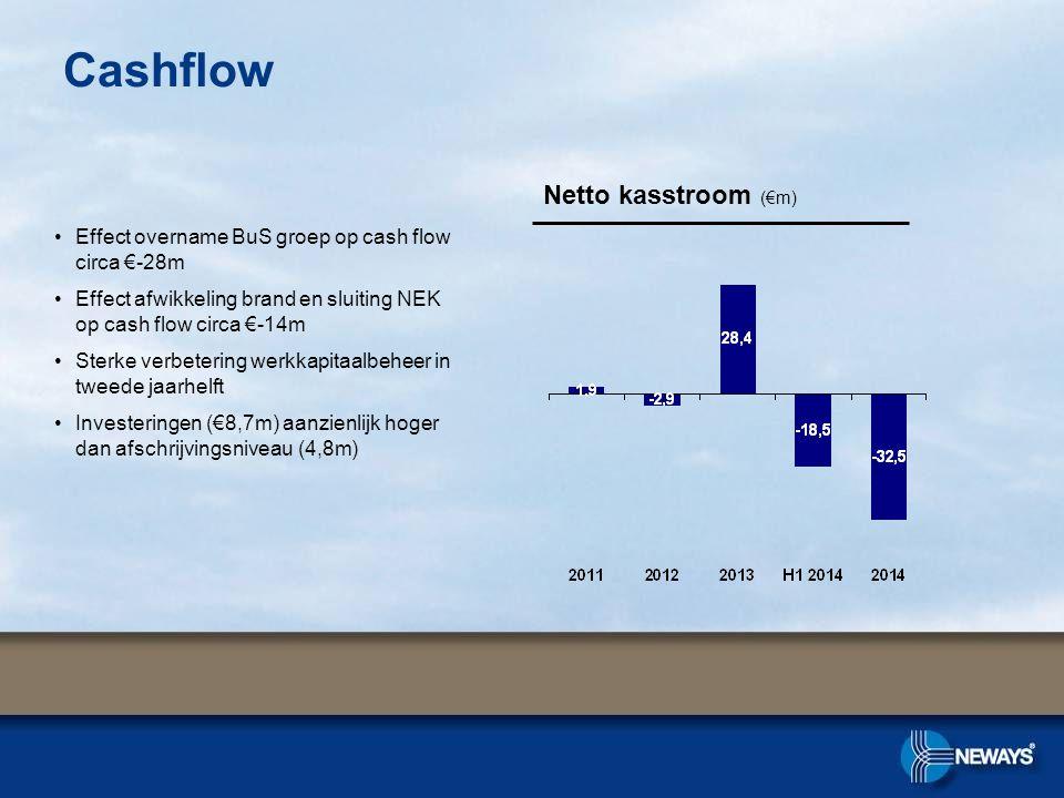 Cashflow Netto kasstroom (€m) Effect overname BuS groep op cash flow circa €-28m Effect afwikkeling brand en sluiting NEK op cash flow circa €-14m Sterke verbetering werkkapitaalbeheer in tweede jaarhelft Investeringen (€8,7m) aanzienlijk hoger dan afschrijvingsniveau (4,8m)
