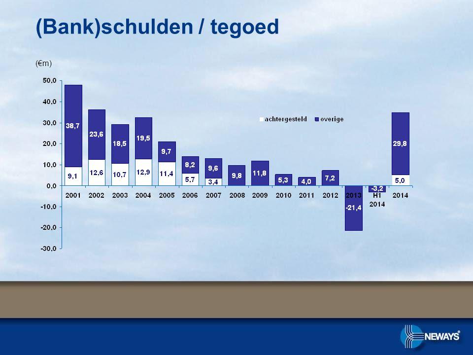 (€m) (Bank)schulden / tegoed