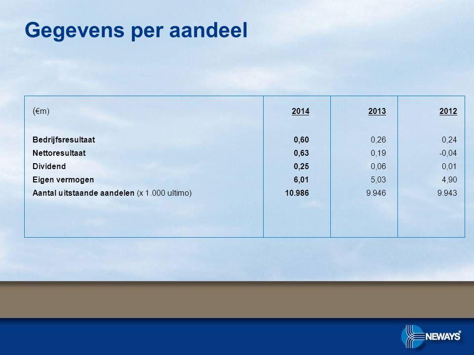Gegevens per aandeel ( €m) 2014 2013 2012 Bedrijfsresultaat0,600,260,24 Nettoresultaat 0,630,19-0,04 Dividend0,250,060,01 Eigen vermogen6,015,034,90 Aantal uitstaande aandelen (x 1.000 ultimo)10.9869.9469.943
