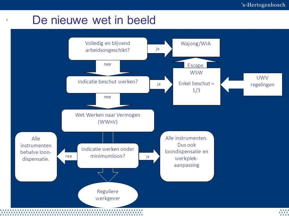Hoe staan we ervoor in 's-Hertogenbosch Inwoners140.000 Potentiële beroepsbevolking97.000 Werkt / wil werken68.000 (71%) Doelgroep WNV op termijn6.000 Banen in de stad100.000