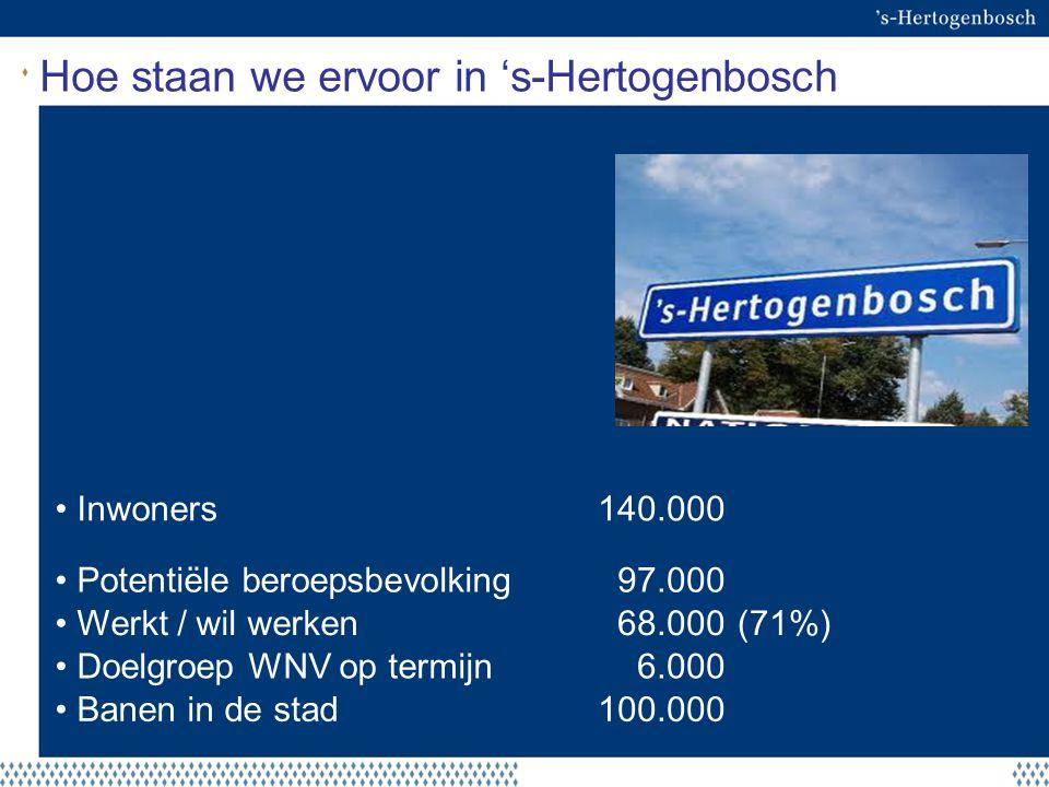 Hoe staan we ervoor in 's-Hertogenbosch Inwoners140.000 Potentiële beroepsbevolking97.000 Werkt / wil werken68.000 (71%) Doelgroep WNV op termijn6.000