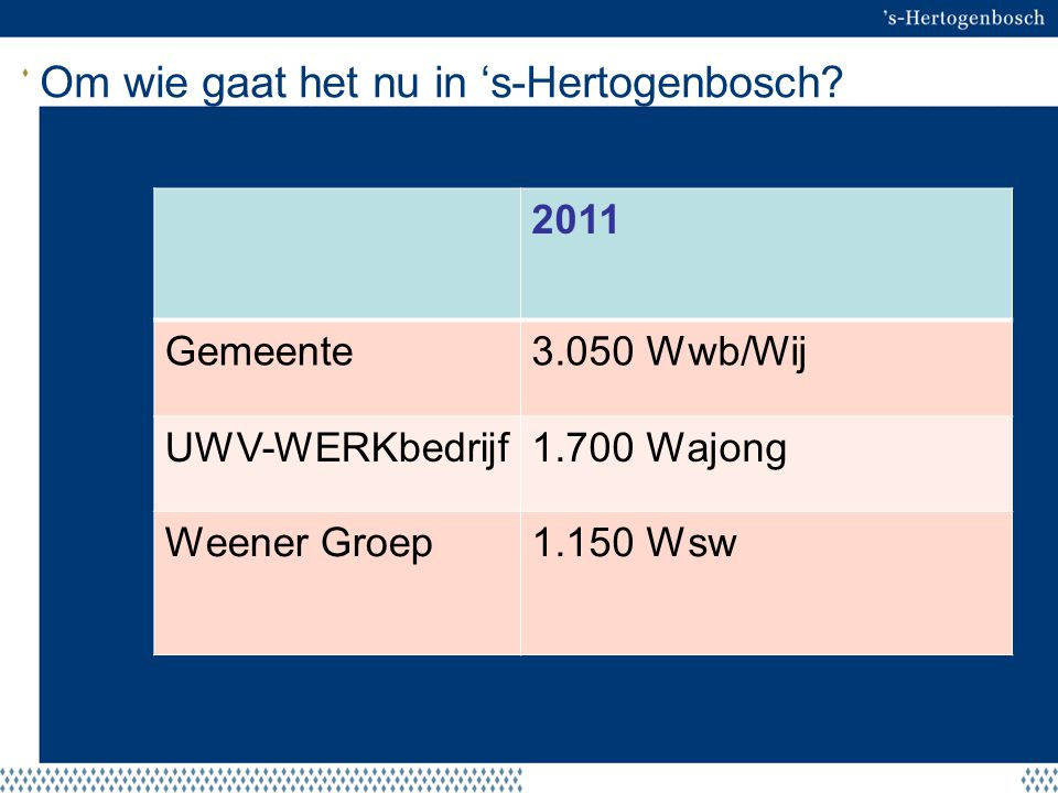 Om wie gaat het nu in 's-Hertogenbosch? 2011 Gemeente3.050 Wwb/Wij UWV-WERKbedrijf1.700 Wajong Weener Groep1.150 Wsw