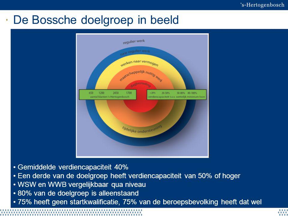 De Bossche doelgroep in beeld Gemiddelde verdiencapaciteit 40% Een derde van de doelgroep heeft verdiencapaciteit van 50% of hoger WSW en WWB vergelij