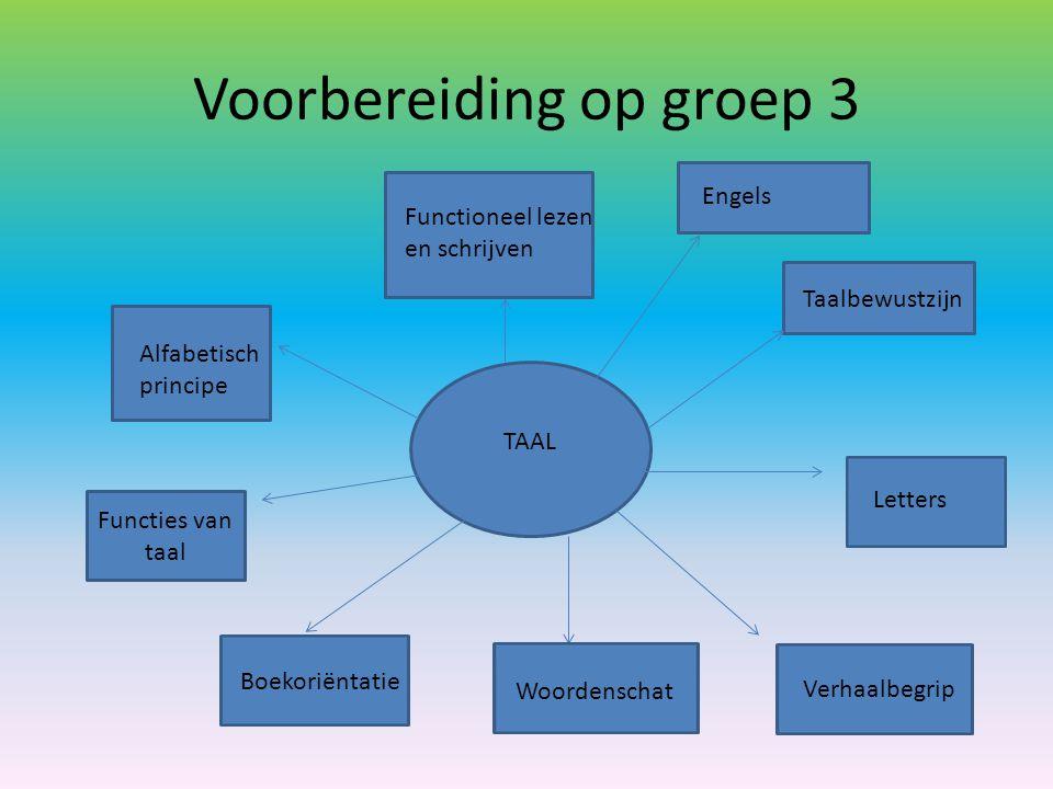 Voorbereiding op groep 3 TAAL Taalbewustzijn Letters Woordenschat Verhaalbegrip Functies van taal Alfabetisch principe Boekoriëntatie Functioneel leze