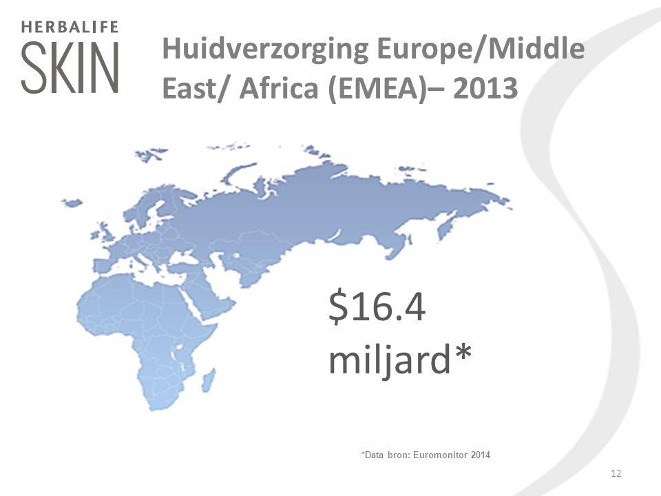Huidverzorging Europe/Middle East/ Africa (EMEA)– 2013 $16.4 miljard* *Data bron: Euromonitor 2014 12