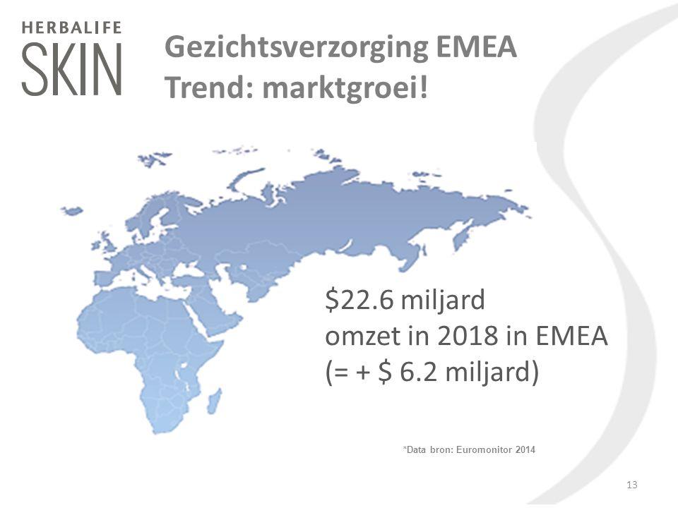 *Data bron: Euromonitor 2014 $22.6 miljard omzet in 2018 in EMEA (= + $ 6.2 miljard) Gezichtsverzorging EMEA Trend: marktgroei! 13