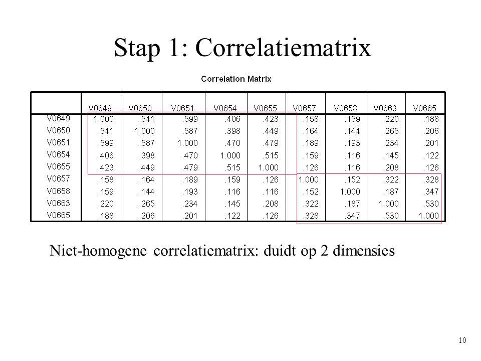 10 Stap 1: Correlatiematrix Niet-homogene correlatiematrix: duidt op 2 dimensies