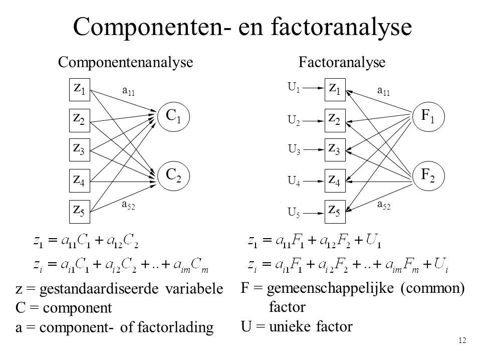 12 Componenten- en factoranalyse ComponentenanalyseFactoranalyse z1z1 z2z2 z3z3 z4z4 z5z5 C1C1 C2C2 a 52 a 11 z1z1 z2z2 z3z3 z4z4 z5z5 F1F1 F2F2 a 52