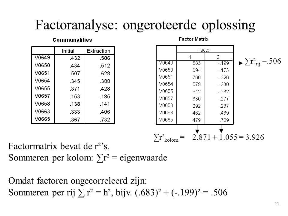 41 Factoranalyse: ongeroteerde oplossing Factormatrix bevat de r²'s. Sommeren per kolom: ∑r² = eigenwaarde Omdat factoren ongecorreleerd zijn: Sommere