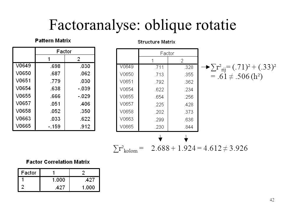42 Factoranalyse: oblique rotatie ∑r² kolom = 2.688 + 1.924 = 4.612 ≠ 3.926 ∑r² rij = (.71)² + (.33)² =.61 ≠.506 (h²)