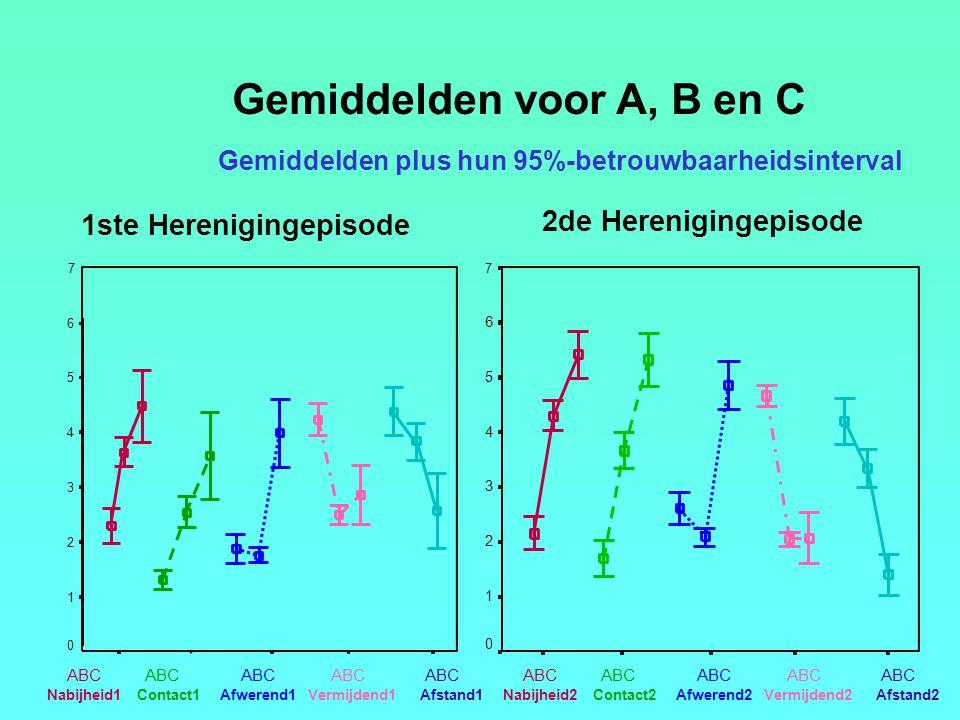 Gemiddelden plus hun 95%-betrouwbaarheidsinterval 6 5 4 3 2 1 0 ABC Nabijheid2Contact2Afwerend2Vermijdend2Afstand2 ABC 7 6 5 4 3 2 1 0 Nabijheid1Contact1Afwerend1Vermijdend1Afstand1 ABC 7 1ste Herenigingepisode 2de Herenigingepisode Gemiddelden voor A, B en C