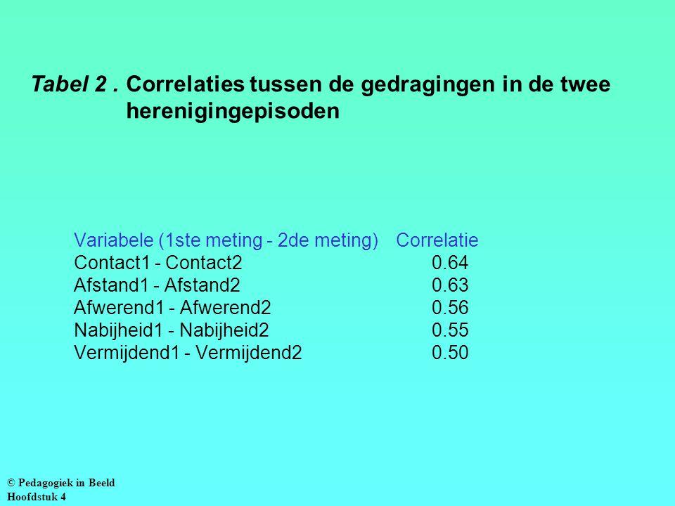 Variabele (1ste meting - 2de meting)Correlatie Contact1 - Contact20.64 Afstand1 - Afstand20.63 Afwerend1 - Afwerend20.56 Nabijheid1 - Nabijheid20.55 Vermijdend1 - Vermijdend20.50 Tabel 2.