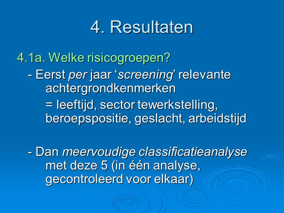 4. Resultaten 4.1a. Welke risicogroepen.