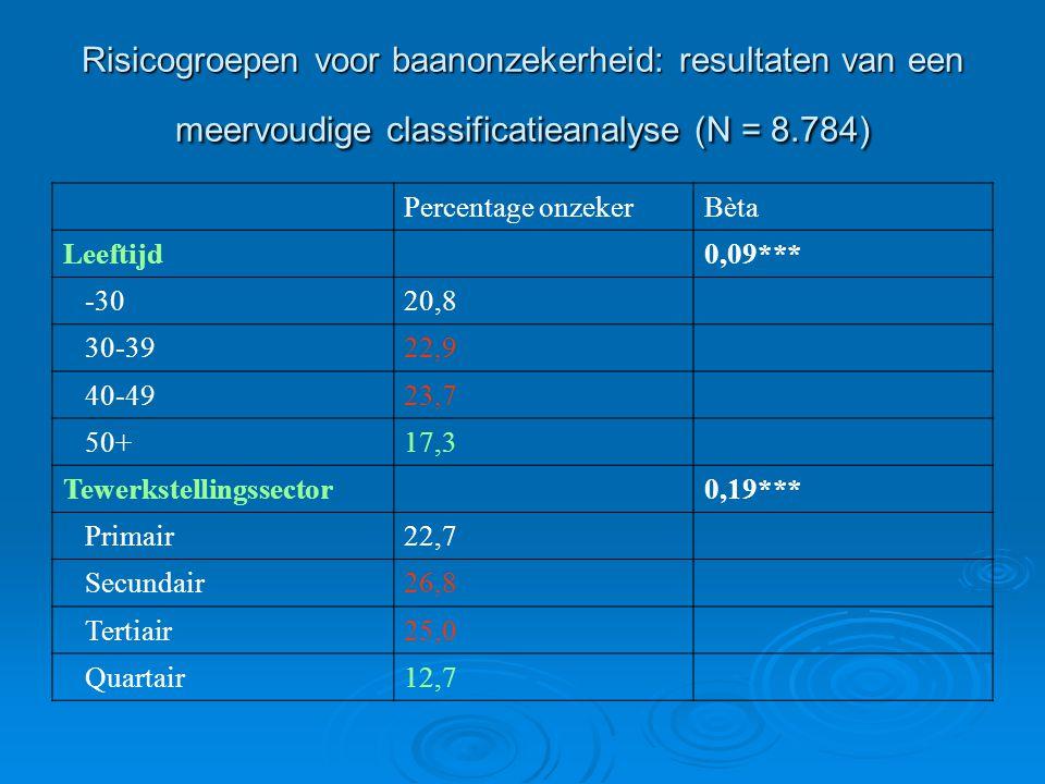 Risicogroepen voor baanonzekerheid: resultaten van een meervoudige classificatieanalyse (N = 8.784) Percentage onzekerBèta Leeftijd0,09*** -3020,8 30-3922,9 40-4923,7 50+17,3 Tewerkstellingssector0,19*** Primair22,7 Secundair26,8 Tertiair25,0 Quartair12,7
