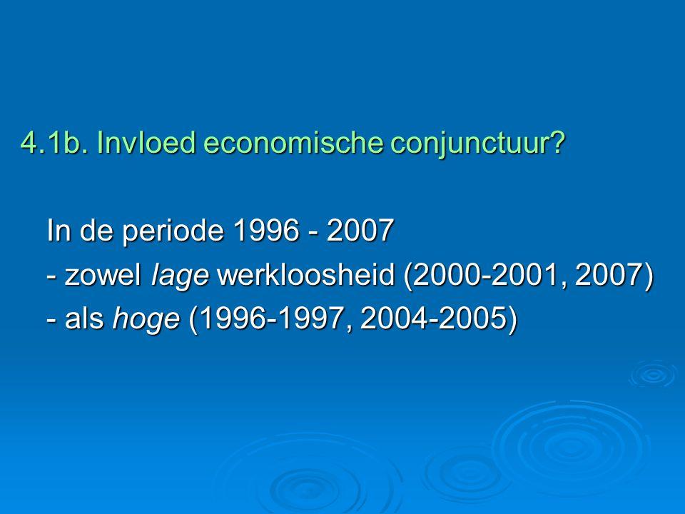 4.1b. Invloed economische conjunctuur.
