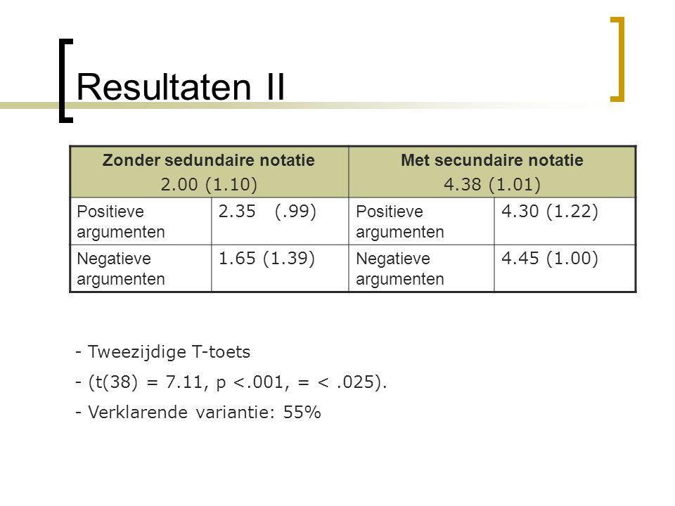 Resultaten II Zonder sedundaire notatie 2.00 (1.10) Met secundaire notatie 4.38 (1.01) Positieve argumenten 2.35 (.99) Positieve argumenten 4.30 (1.22) Negatieve argumenten 1.65 (1.39) Negatieve argumenten 4.45 (1.00) - Tweezijdige T-toets - (t(38) = 7.11, p <.001, = <.025).