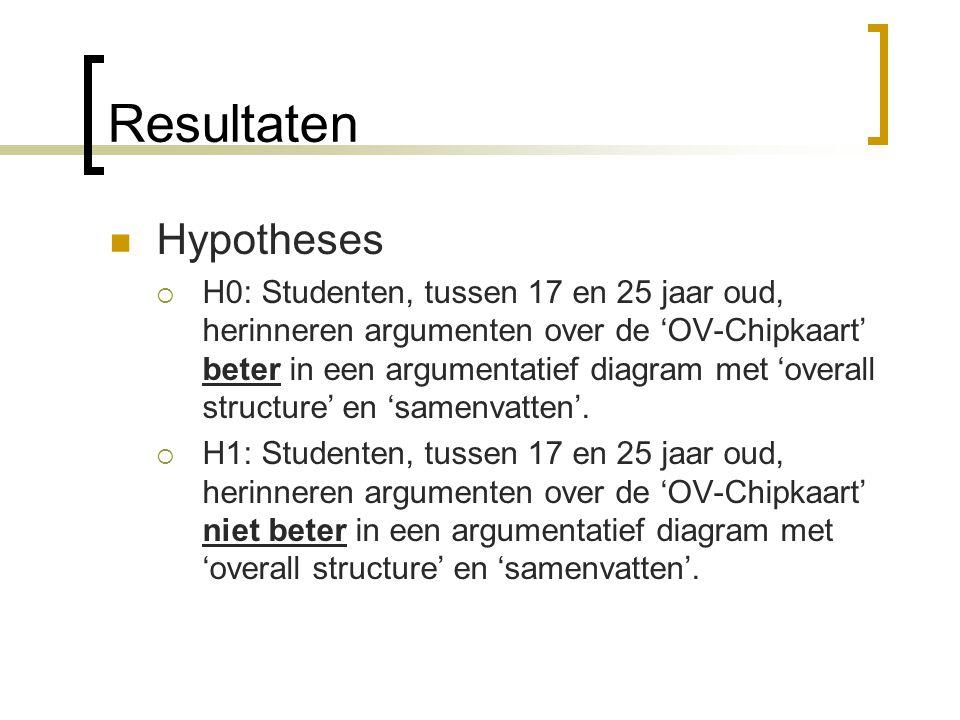 Resultaten Hypotheses  H0: Studenten, tussen 17 en 25 jaar oud, herinneren argumenten over de 'OV-Chipkaart' beter in een argumentatief diagram met 'overall structure' en 'samenvatten'.