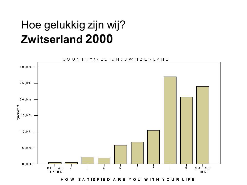 Hoe gelukkig zijn wij? Zwitserland 2000