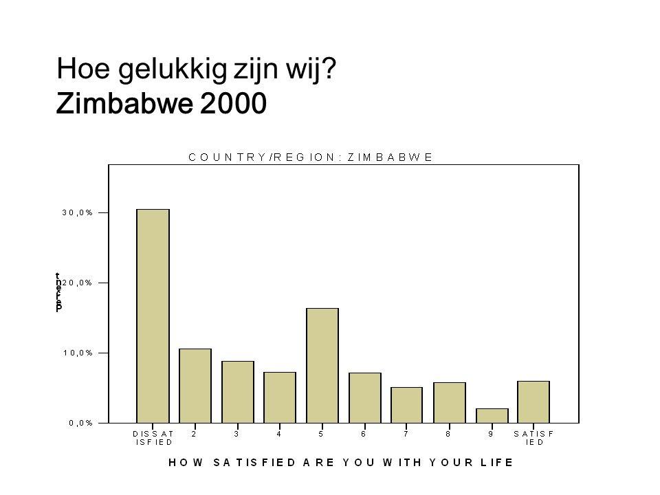Hoe gelukkig zijn wij? Zimbabwe 2000