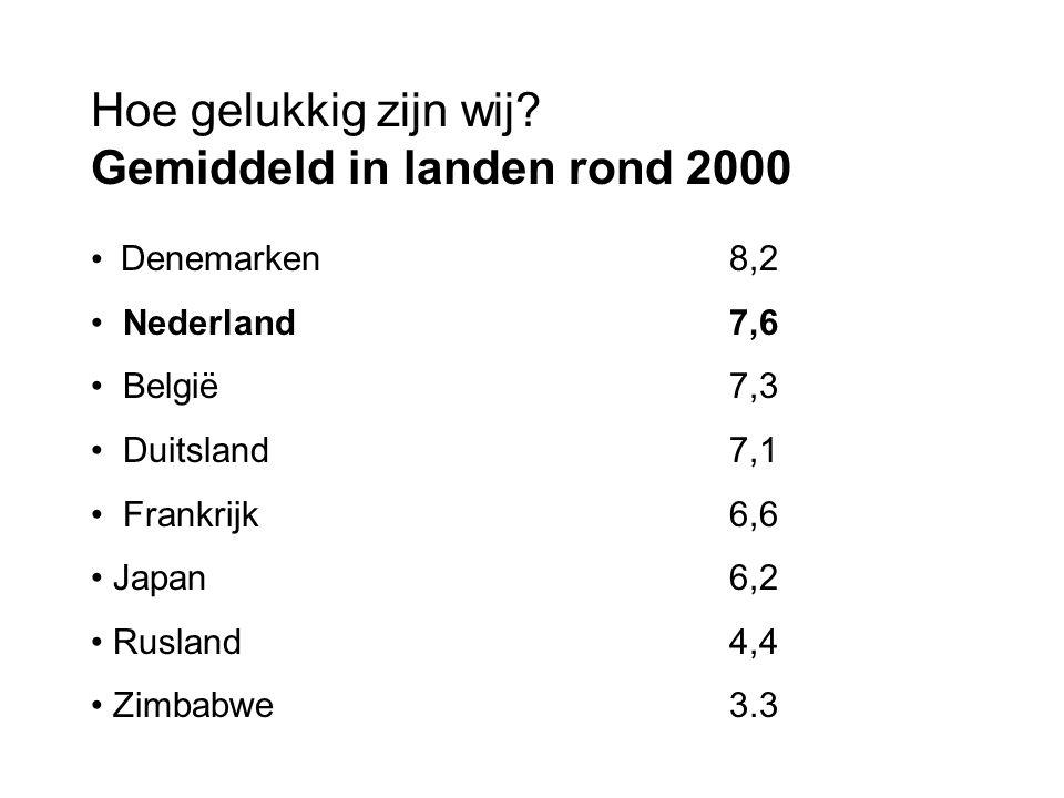 Hoe gelukkig zijn wij? Gemiddeld in landen rond 2000 Denemarken8,2 Nederland7,6 België7,3 Duitsland7,1 Frankrijk6,6 Japan 6,2 Rusland4,4 Zimbabwe3.3