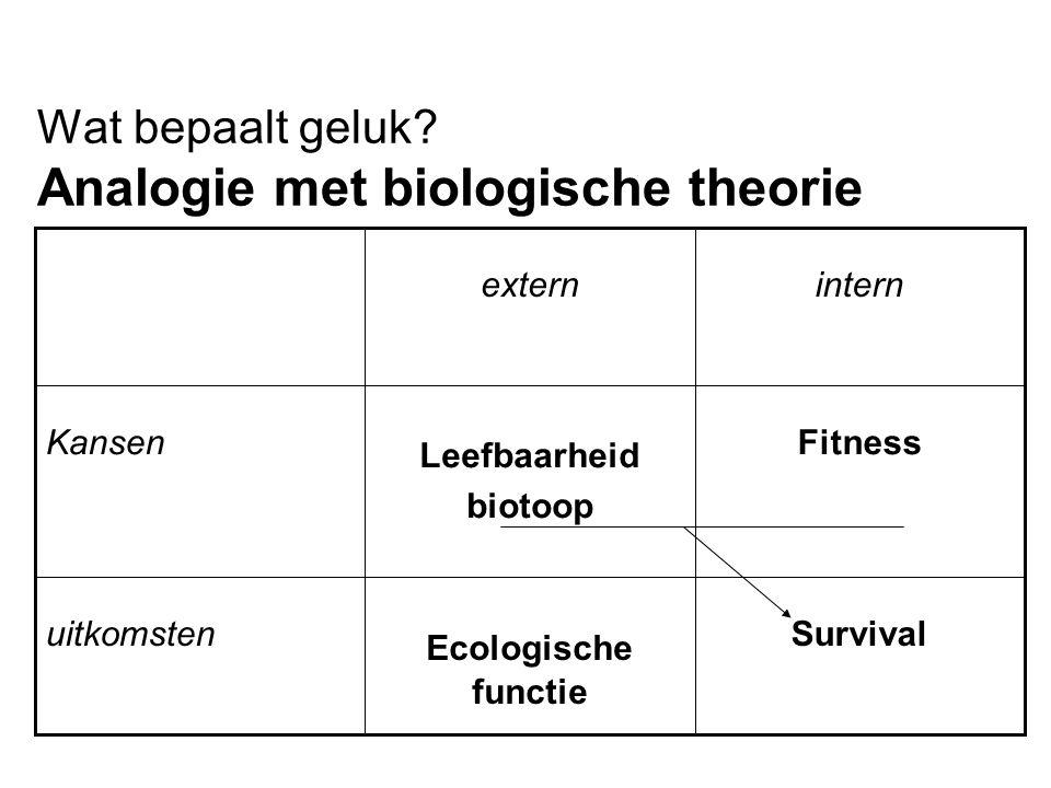 Wat bepaalt geluk? Analogie met biologische theorie Survival Ecologische functie uitkomsten Fitness Leefbaarheid biotoop Kansen internextern