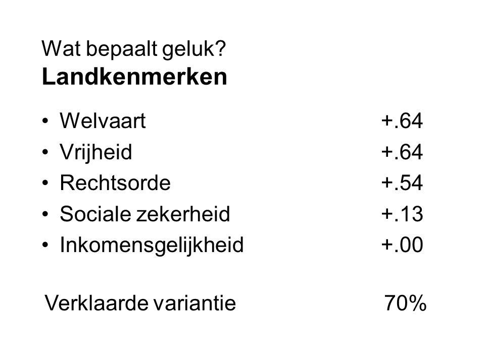 Wat bepaalt geluk? Landkenmerken Welvaart+.64 Vrijheid+.64 Rechtsorde+.54 Sociale zekerheid+.13 Inkomensgelijkheid+.00 Verklaarde variantie70%
